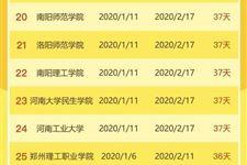 2020年河南高校寒假放假時間