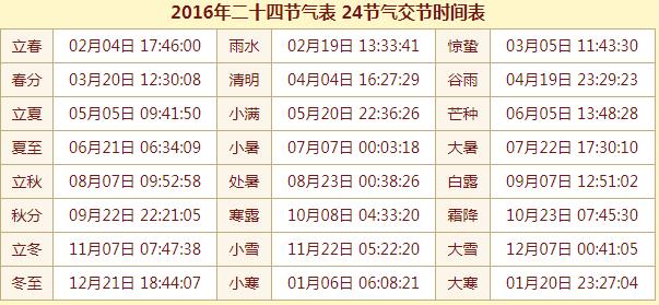 2016年二十四节气表