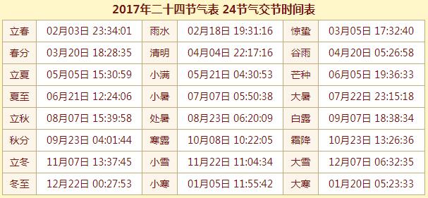 2017年二十四节气表