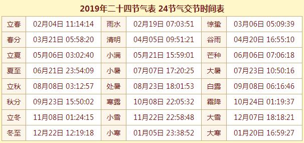 2019年二十四节气表