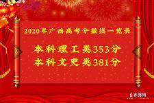2020年广西高考分数线一览表
