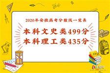 2020年安徽高考分数线一览表