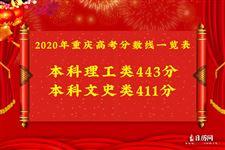 2020年重庆高考分数线一览表