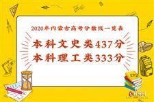 2020年内蒙古高考分数线一览表