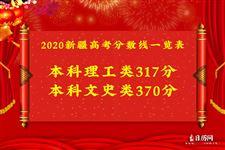 2020新疆高考分数线一览表
